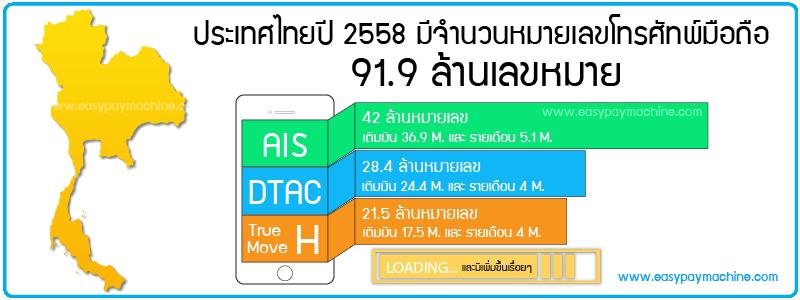 จำนวนโทรศัพท์มือถือปี2558